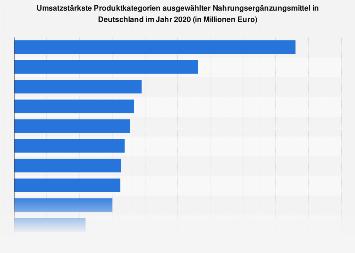 Umsatzstärkste Produktgruppen ausgewählter Nahrungsergänzungsmittel 2018