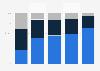 Altersstruktur der Nutzer von Webradio in Deutschland 2013