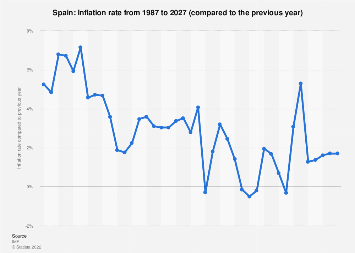 Inflation rate in Spain 2022