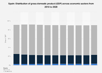 Distribution of gross domestic product (GDP) across economic sectors in Spain 2016