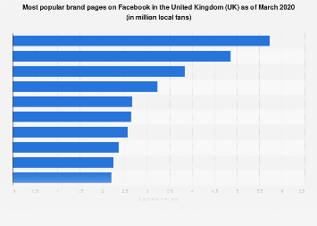 Most popular brand pages on Facebook in the United Kingdom (UK) March 2018