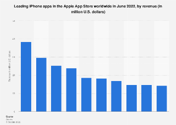 Leading iPhone apps worldwide 2019, by revenue