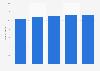 Umfrage unter Frauen in Deutschland zur Verwendung von Nagellack bis 2019