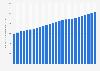 Fixed broadband subscribers worldwide 2015-2017