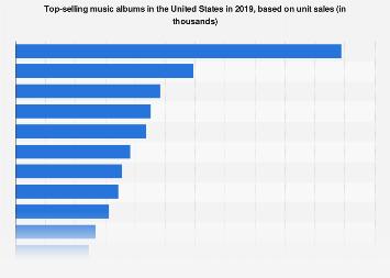 Top-selling albums in the U S  2018 | Statista