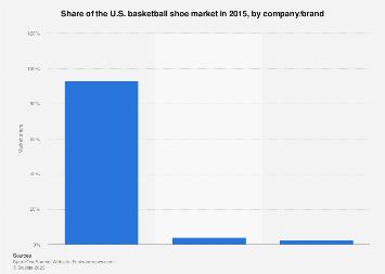 Share of the U.S. basketball shoe market by company/brand 2015