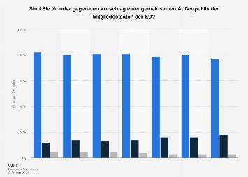 Umfrage in Deutschland zu gemeinsamer Außenpolitik der EU-Mitgliedsstaaten 2017