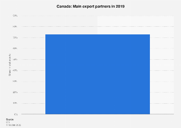 Main export partners for Canada 2016