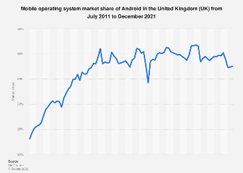 Android market share in the United Kingdom (UK) 2011-2018