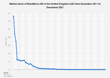 BlackBerry OS market share in the United Kingdom (UK) 2011-2017
