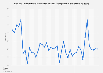 Inflation rate in Canada 2022