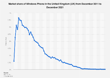 Windows Phone market share in the United Kingdom (UK) 2011-2018