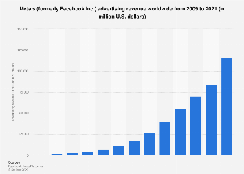 Facebook: advertising revenue worldwide 2009-2016