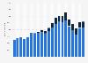 Windenergie - Beschäftigtenzahl Off- und Onshore in Deutschland bis 2015