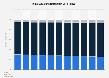 Age distribution in India 2007-2017