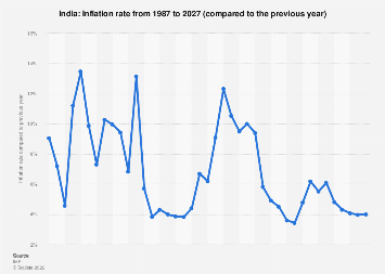 Inflation rate in India 2024