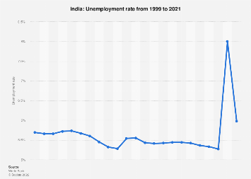 Unemployment rate in India 2017