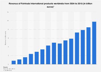 Revenue of Fairtrade International products worldwide 2004-2016