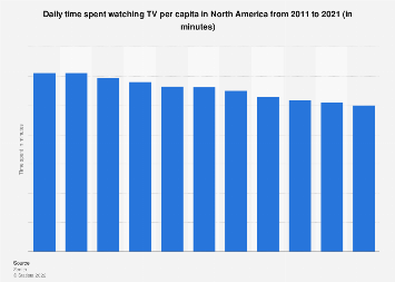 Time spent with TV in North America 2010-2018