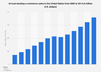 E-commerce in the United States - Statistics & Facts | Statista