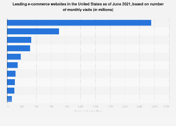 Monthly unique visitors to U.S. retail websites 2017