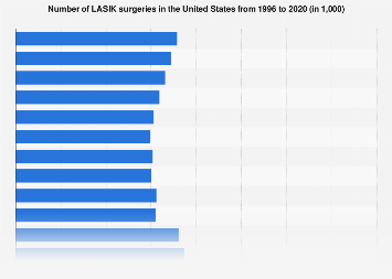 Number of LASIK surgeries in the U.S. 1996-2020