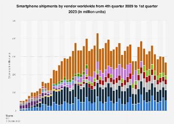 Global smartphone shipments by vendor/manufacturer 2009-2017