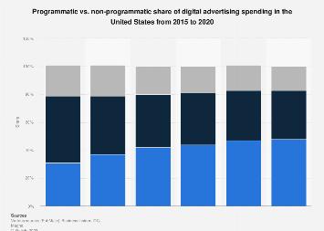 Programmatic share in digital ad spend in the U.S. 2016