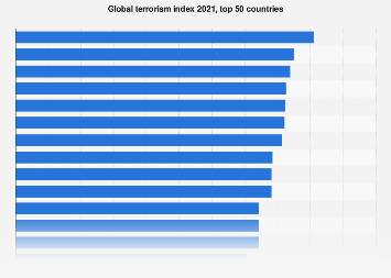 Global terrorism index 2018