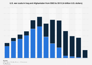 U.S. war costs in Iraq and Afghanistan 2003-2015