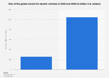 Electric vehicles - global market size 2017 & 2025