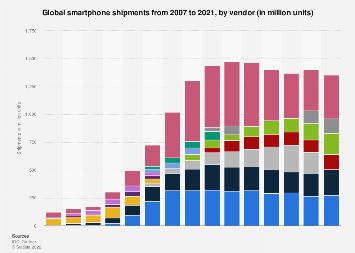 Smartphone unit shipments worldwide 2007-2017, by vendor