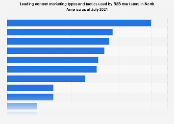 Content marketing types used in B2B communications in North America 2018