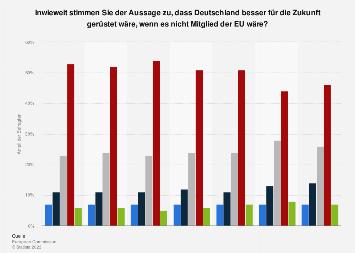 Umfrage zu besserer Zukunft für Deutschland ohne Europäische Union (EU) 2018