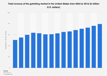 Casino gaming: revenue in the U.S. 2004-2016