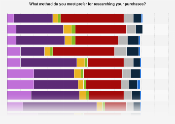 Preferred product research methods of global online shoppers 2015, by category