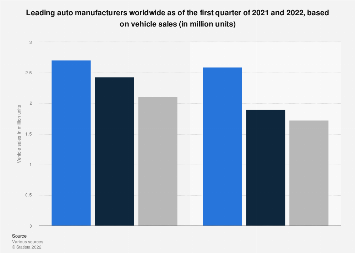 Automobile manufacturers - vehicle sales worldwide 2015/2016