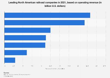North American railroads - revenue 2016