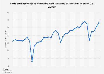 Monthly value of exports from China by month October 2018