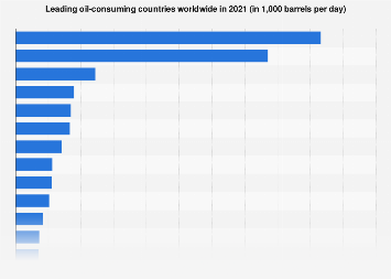 Countries with the highest oil consumption 2018 | Statista