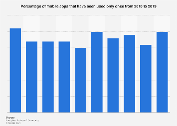 Share of mobile apps that have been used only once 2010-2018