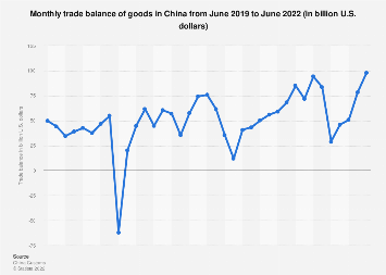 Trade balance of goods in China by month September 2018