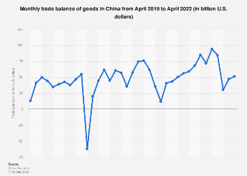 Trade balance of goods in China by month June 2019
