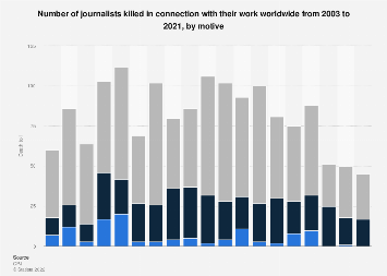 Number of journalists killed from 2003 to 2017