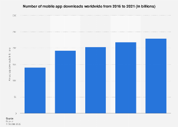 Annual number of global mobile app downloads 2016-2021