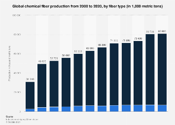 Chemical fibers global production 2000-2016