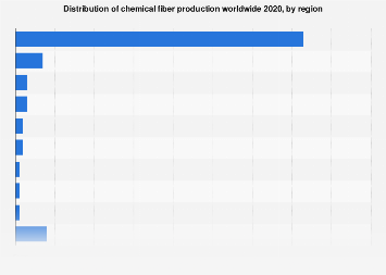 Distribution of global chemical fiber production by region 2000-2016
