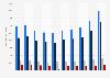 Syngenta's business key figures worldwide 2012-2018