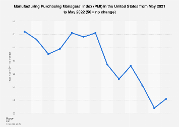 U.S. Purchasing Managers' Index (PMI) September 2019