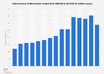 Manchester United total revenue 2016/17